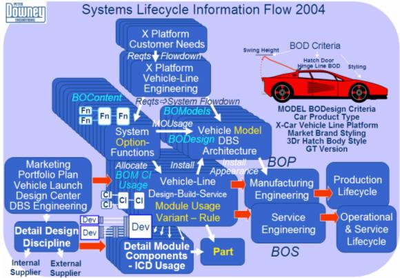2004 Hyundai Hcd8 Concept. 2004 Saturn Curve Concept.